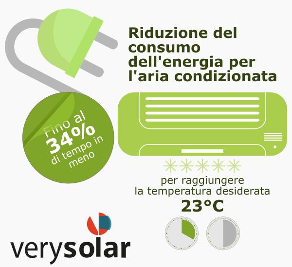 Riduzione del consumo dell'energia per l'aria condizionata